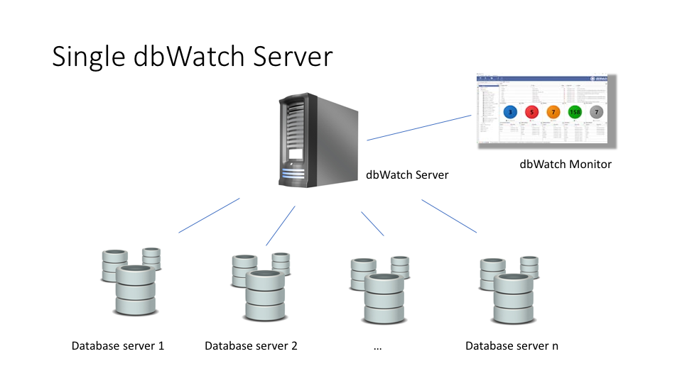 Distributed-dbwatch-servers