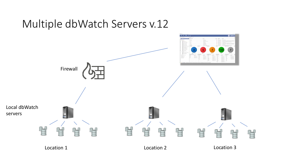 Distributed-dbwatch-servers2